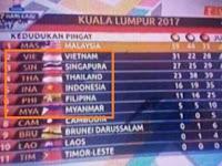 Ingat Insiden Salah Pasang Bendera di SEA Games Malaysia? Ternyata Pelakunya. . .