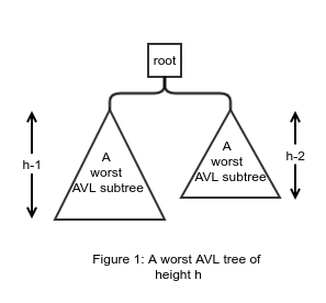 Geeky Articles: Fibonacci sequence and the worst AVL trees