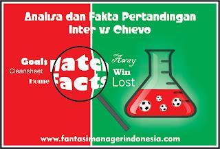 Analisa dan Fakta Menjelang Pertandingan Inter vs Chievo Fantasi Manager Indonesia