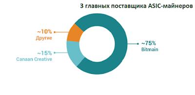 3 главных поставщика ASIC-майнеров