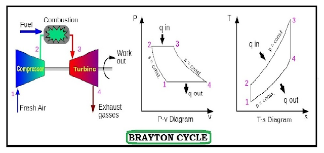 brayton-cycle