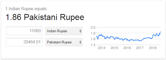 Indian to Pakistani Rupees