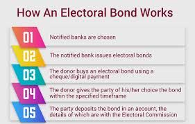 Electoral Bonds : Latest News And Current Affairs