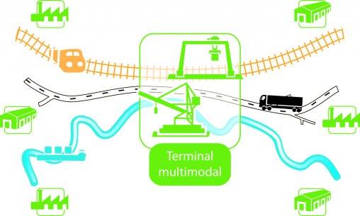 imtermodal transport