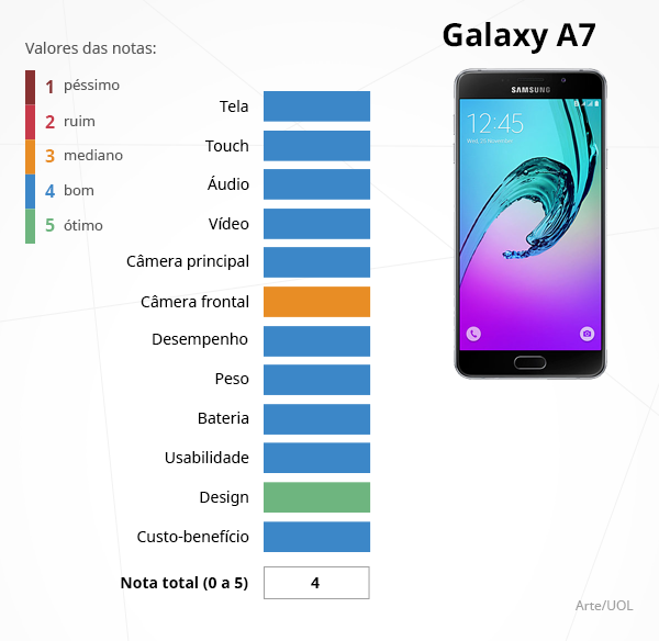 Notas dos recursos do smartphone Samsung Galaxy A7