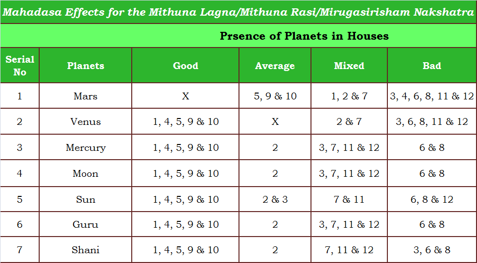 GEMINI - MITHUNA RASI: MITHUNA RASI, MITHUNA LAGNA AND