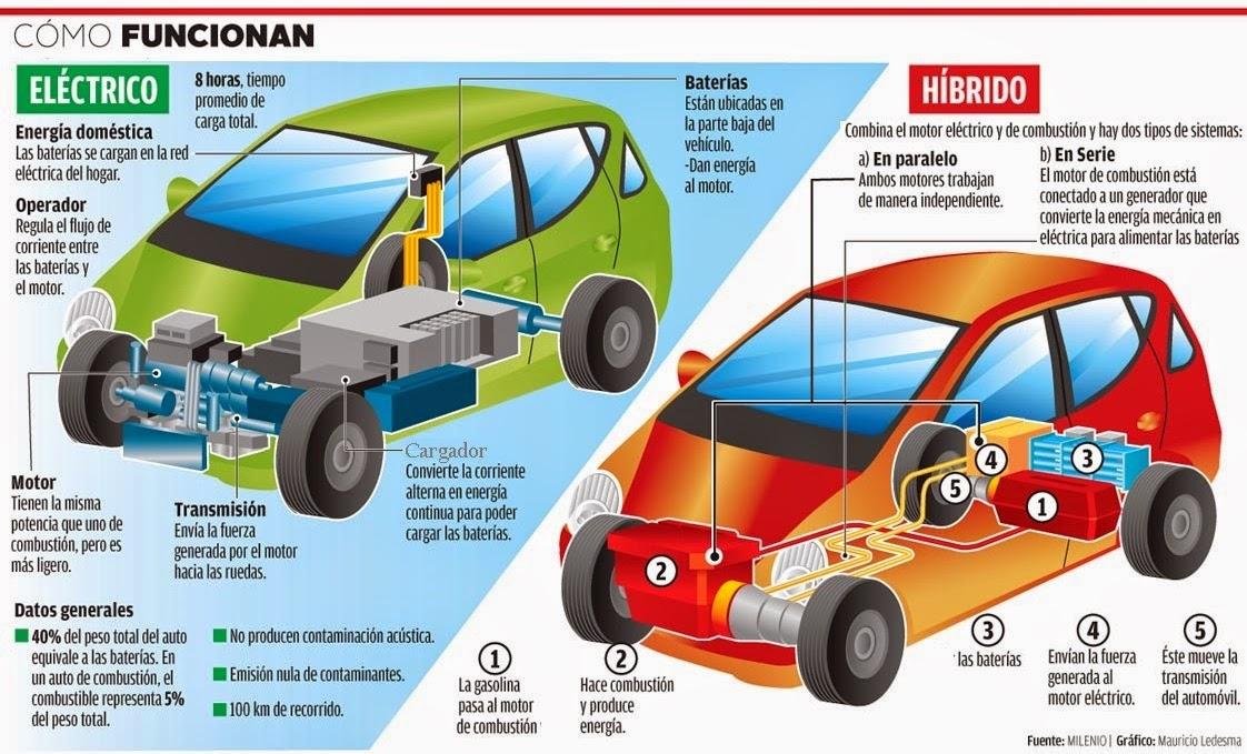 Como funcionan los carros electricos yahoo dating 3