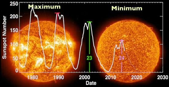Novo ciclo solar revela início de 'Pequena Era do Gelo', alertam especialistas