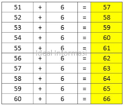 Tabel Penjumlahan dari 51 sampai 60 ditambah (+) 6