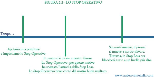 Cosa è lo stop operativo dei CFD e come si usa