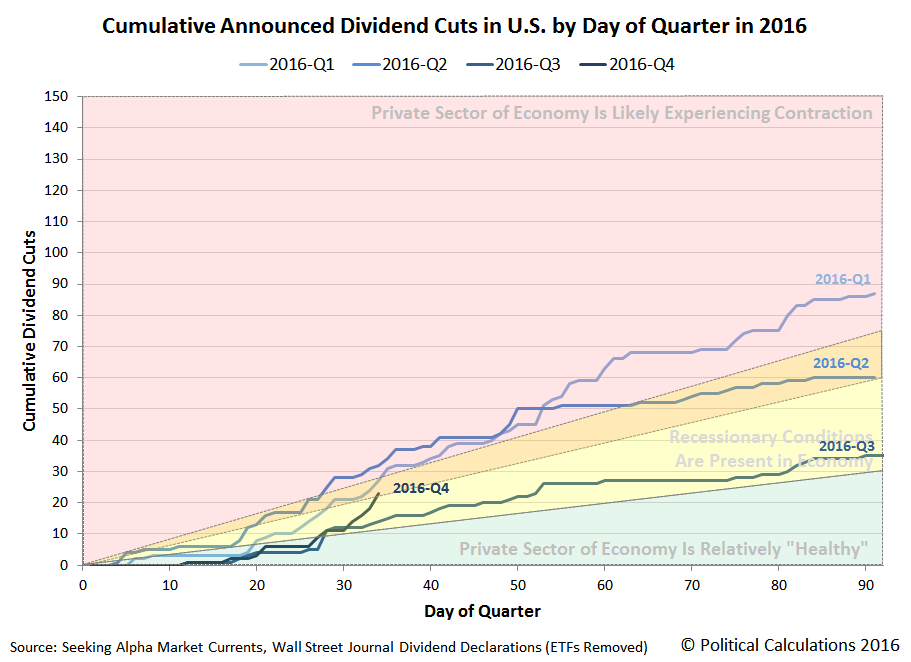 Cumulative Number of Dividend Cuts Announced in the U.S. by Day of Quarter, 2016 Q1 vs Q2 vs Q3 vs Q4, Snapshot 2016-11-03