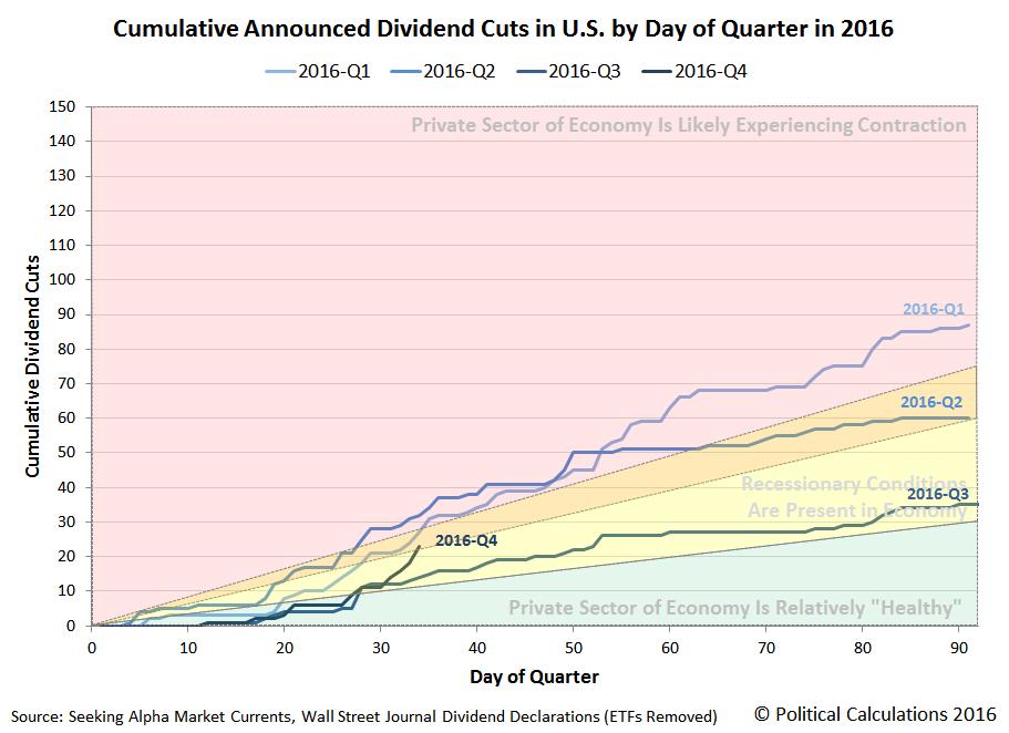 Cumulative Number of Dividend Cuts Announced in the U.S. by Day of Quarter, 2016 Q1 vs Q2 vs Q3 vs Q4, Snapshot 2016-11-03