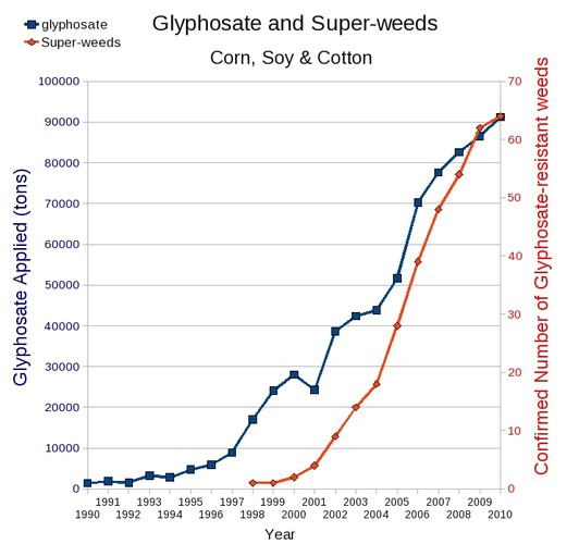 Increase in the weeds resistance to glyphosate with the increase in use of glyphosate