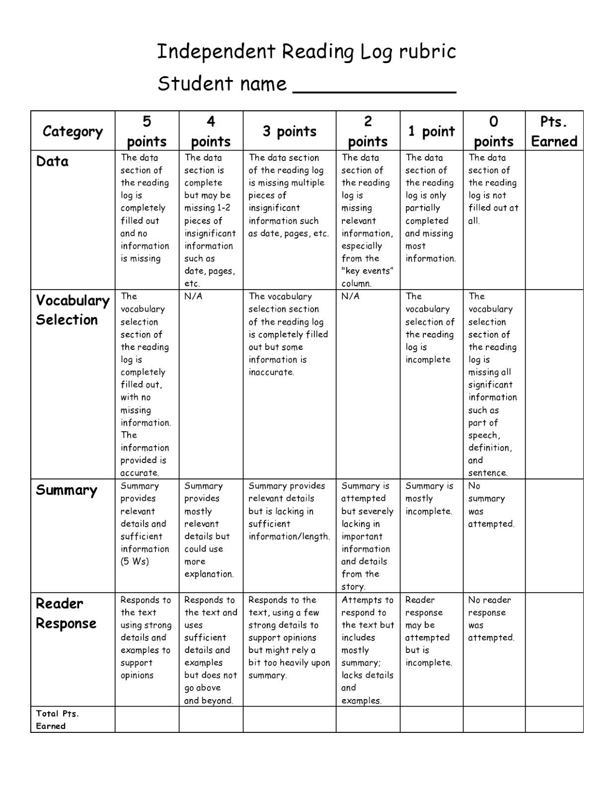 Ela Essentials Interactive Reading Logs And Rubric