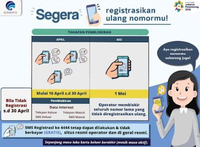 Kominfo Akan Blokir Total Nomor Kartu Prabayar Bagi Yang Belum Registrasi Ulang Awal Mei