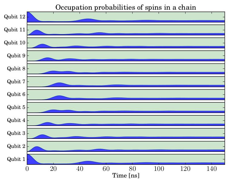 QuTiP: The Quantum Toolbox in Python: How large quantum