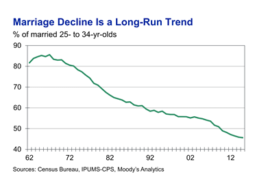 Newsalert: The Decline of Marriage of 25 to 34 Year Olds