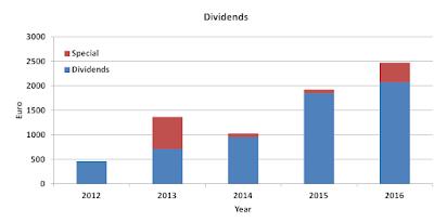 Dividends, 2016