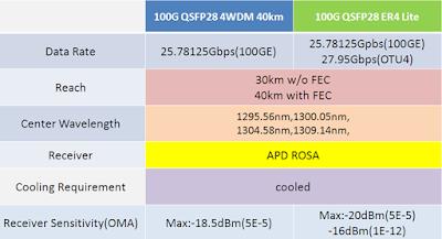 The Latest QSFP28 Optical Transceivers: QSFP28 4WDM and QSFP28 ER4 Lite 1