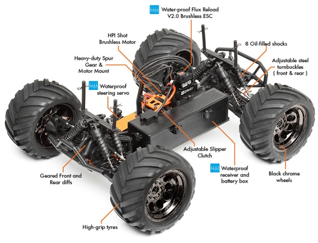 Radio Control (R/C) Car Parts Diagram. | Non-Stop Engineering
