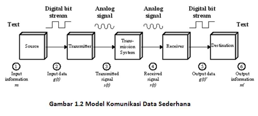 Model-komunikasi-data-sederhana2