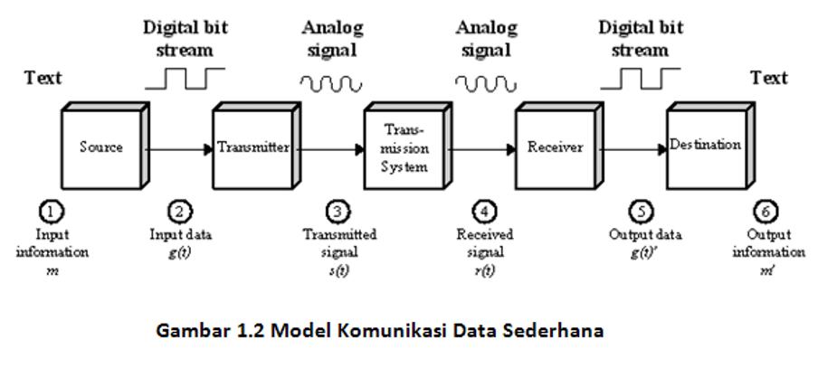Model-komunikasi-data-sederhana2