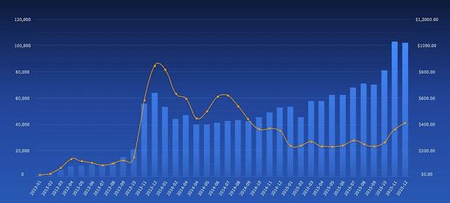 graphique du volume des transactions bitcoin en 2015 - BitPay