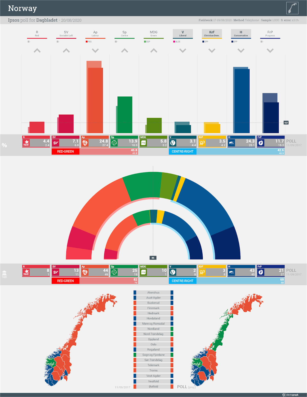 NORWAY: Ipsos poll chart for Dagbladet, 20 August 2020