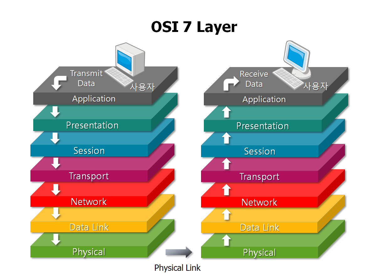 the seven layer osi model Osi model layer 7 application this lesson focuses on layer 7 of the osi model, which is the application layer this is the layer which enables applications to access.