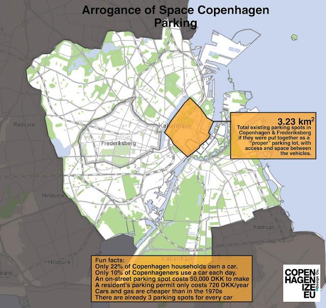 Arrogance of Space Parking in Copenhagen