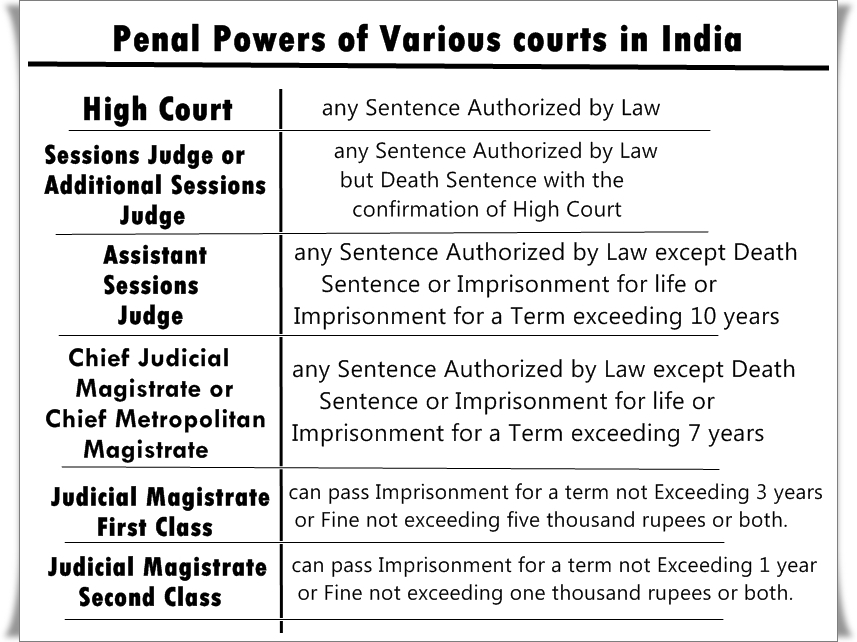 powers and jurisdiction of criminal courts in india