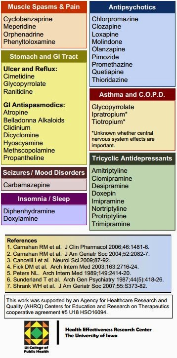 Alzheimer's & Dementia Weekly: Anticholinergic Warning