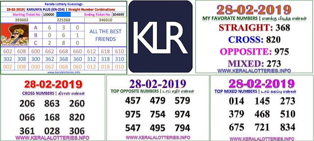 Karunya Plus KN-254 Kerala lottery abc guessing by keralalotteries.info