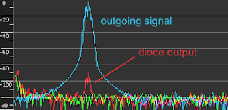 [Image: Spectral power plot of three signals with no frequency scale. The blue signal has a single peak scaled as 0 dB. The red signal has a -90 dB peak at the same frequency. The green signal only has background noise. Noise floor in all three is at -120 dB.]