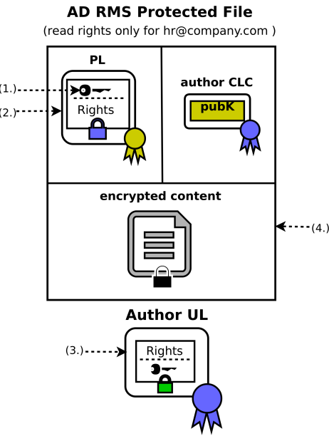 On Web-Security and -Insecurity: How to Break Microsoft Rights