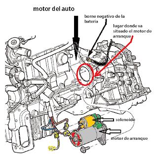 ubicacion del motor de arranque y el solenoide en el motor del auto