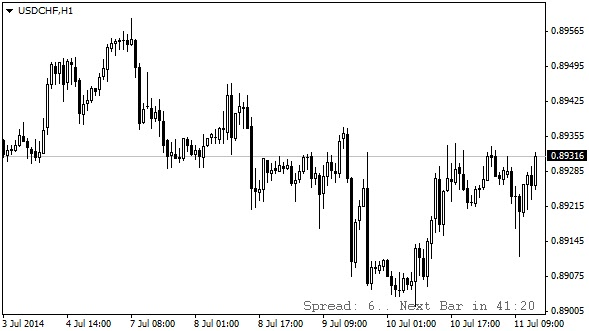 Candle End Time and the distribution forex indicators MT4