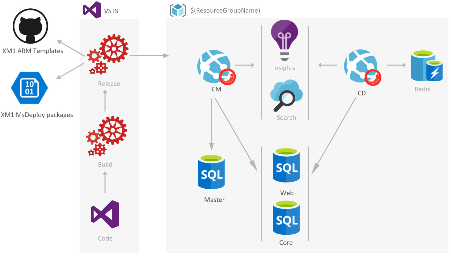 Deploy sitecore 82u1 on azure with arm templates and visual studio 0 prerequisites malvernweather Gallery