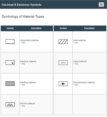 Symbols of Material Types