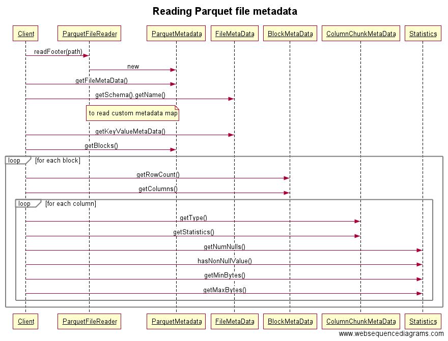Nikita Dolgov's technical blog: Parquet file metadata