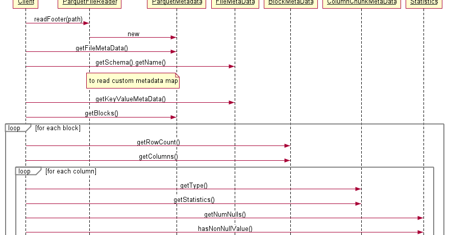 Nikita Dolgov's technical blog: Parquet file metadata, standard and