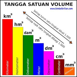 Konversi Satuan Volume Kubik ( Km³, Hm³, Dam³, M³, Dm³, Cm³, Mm³)
