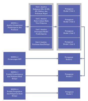Peta modul