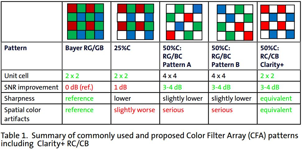 Image Sensors World: Aptina Explains Clarity+ Technology, Reveals