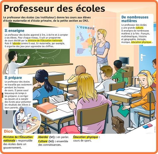 http://www.lepetitquotidien.fr/fiche-expose/les-metiers/professeur-des-coles-f1099