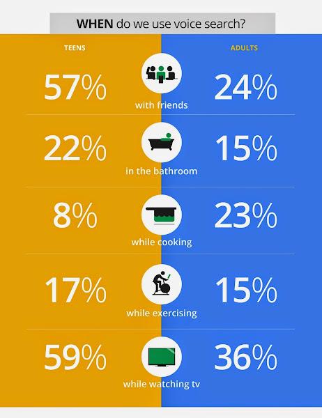 Sprachsuche in der Google Mobile Voice Studie: Wo und wann wird die Sprachsuche genutzt