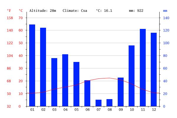 Gráfico do Clima em Coimbra