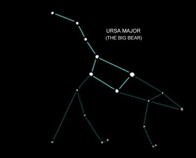 The seven stars of the Great Bear (Ursa Major) constellation represent the Seven Sages (Saptarshis)