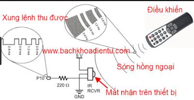 Nguyen ly hoat dong cua dieu khien tu xa