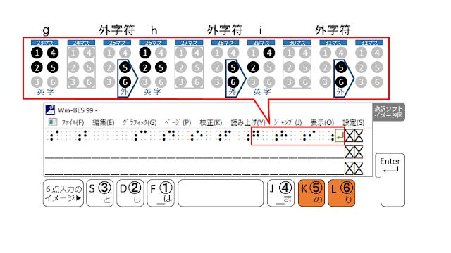 1行目の31マス目に外字符が示された点訳ソフトのイメージ図と5、6の点がオレンジで示された6点入力のイメージ図